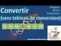 Convertir sans tableau de conversion (longueur, masse et contenance)
