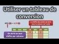 Utiliser un tableau de conversion (longueur, masse ou contenance)